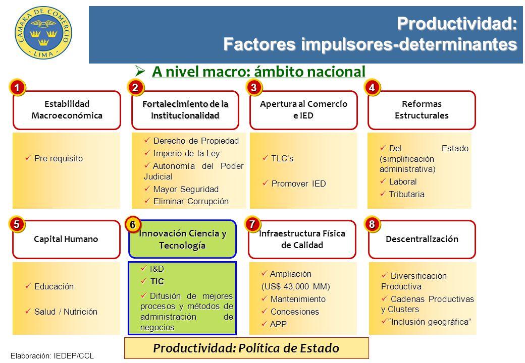 Innovación Ciencia y Tecnología Elaboración: IEDEP/CCL Estabilidad Macroeconómica 1 Fortalecimiento de la Institucionalidad 2 Apertura al Comercio e I