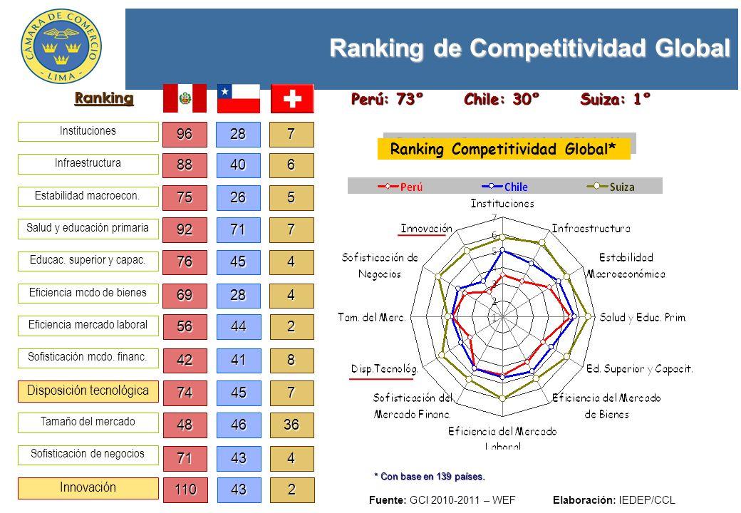 Ranking de Competitividad Global Pilar: Disposición tecnológica Fuente: GCI 2010-2011 – WEF, en base a 139 países Elaboración: IEDEP/CCL IED y transferencia de tecnología Usuarios de Internet Suscripciones al internet de banda ancha Capacidad de banda ancha de internet 42 81 80 53 Puesto Nivel de absorc.
