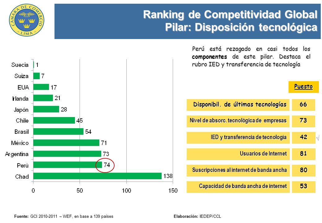 Ranking de Competitividad Global Pilar: Innovación Fuente: GCI 2010-2011 – WEF, en base a 139 países Elaboración: IEDEP/CCL Chad está último en el Ranking de Competitividad Global de una muestra de 139 países; en este pilar se ubica a solo 5 puestos del Perú.