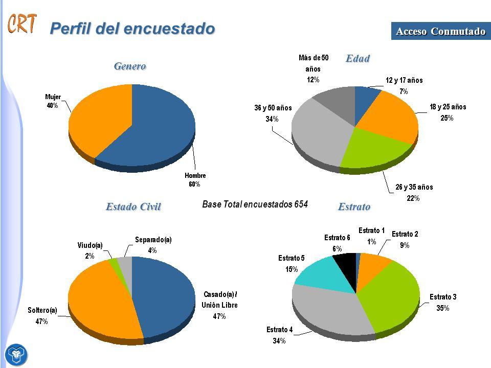 Perfil del encuestado Base Total encuestados 654 Genero Edad Estado Civil Estrato Acceso Conmutado
