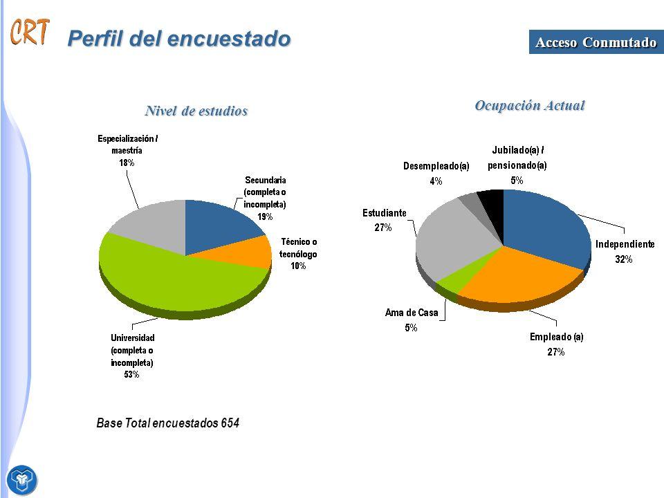 Perfil del encuestado Base Total encuestados 654 Nivel de estudios Ocupación Actual Acceso Conmutado