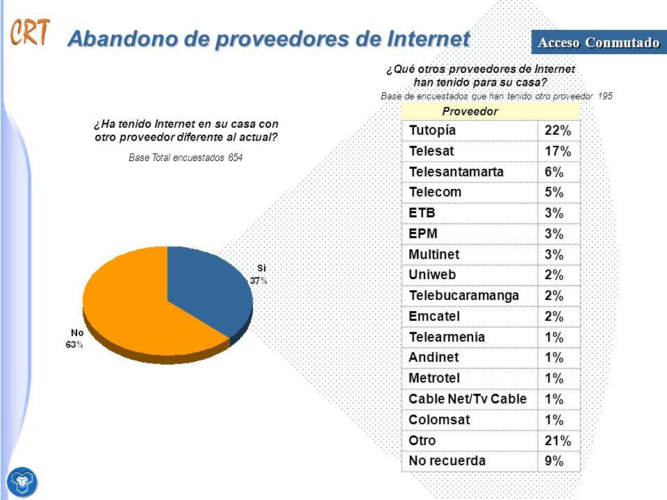 Abandono de proveedores de Internet Base Total encuestados 654 ¿Ha tenido Internet en su casa con otro proveedor diferente al actual.