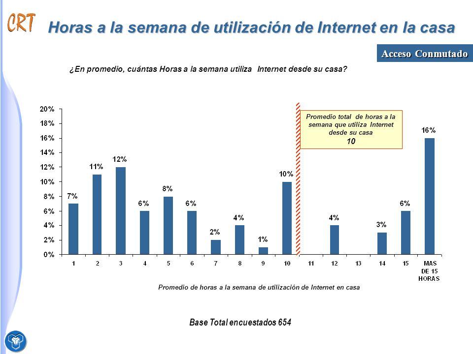 Horas a la semana de utilización de Internet en la casa Base Total encuestados 654 ¿En promedio, cuántas Horas a la semana utiliza Internet desde su casa.