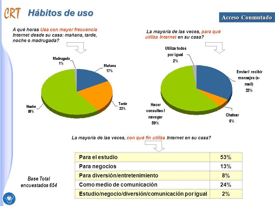 Hábitos de uso Base Total encuestados 654 A qué horas Usa con mayor frecuencia Internet desde su casa: mañana, tarde, noche o madrugada.