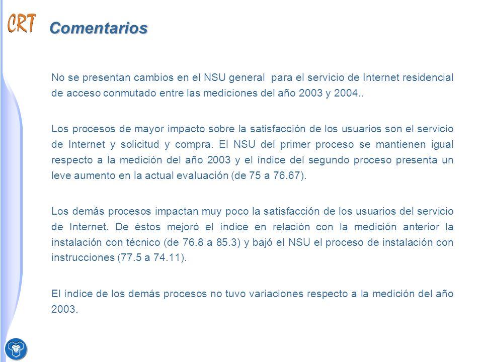 Comentarios No se presentan cambios en el NSU general para el servicio de Internet residencial de acceso conmutado entre las mediciones del año 2003 y 2004..