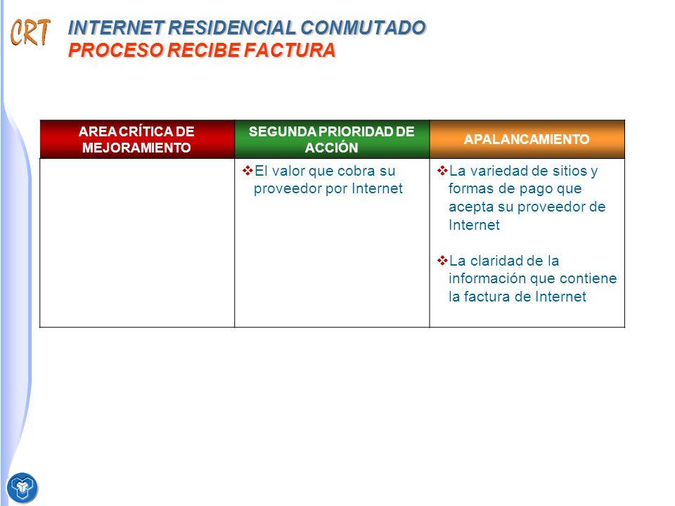 INTERNET RESIDENCIAL CONMUTADO PROCESO RECIBE FACTURA AREA CRÍTICA DE MEJORAMIENTO SEGUNDA PRIORIDAD DE ACCIÓN APALANCAMIENTO El valor que cobra su proveedor por Internet La variedad de sitios y formas de pago que acepta su proveedor de Internet La claridad de la información que contiene la factura de Internet