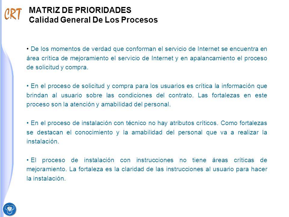MATRIZ DE PRIORIDADES Calidad General De Los Procesos De los momentos de verdad que conforman el servicio de Internet se encuentra en área crítica de mejoramiento el servicio de Internet y en apalancamiento el proceso de solicitud y compra.