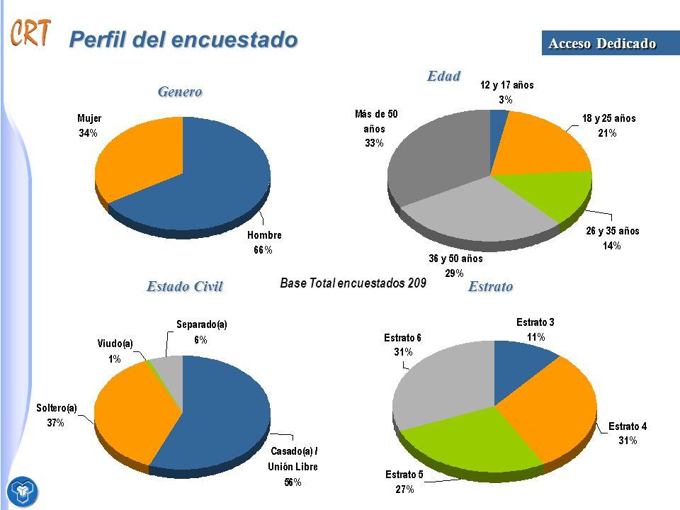 Perfil del encuestado Base Total encuestados 209 Genero Edad Estado Civil Estrato Acceso Dedicado