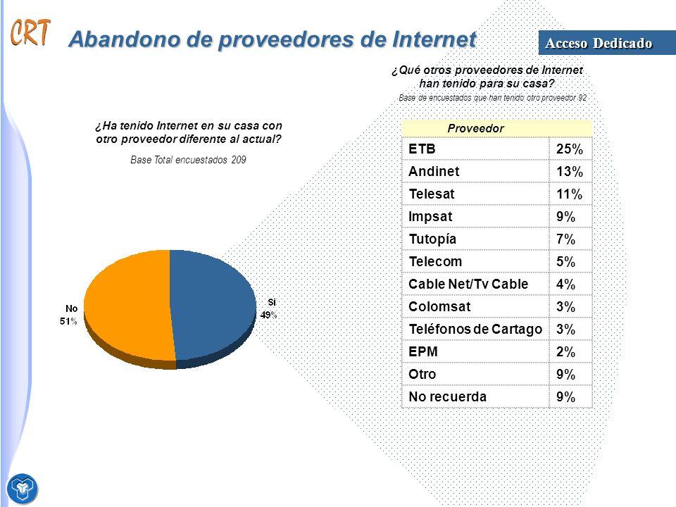 Abandono de proveedores de Internet Base Total encuestados 209 ¿Ha tenido Internet en su casa con otro proveedor diferente al actual.