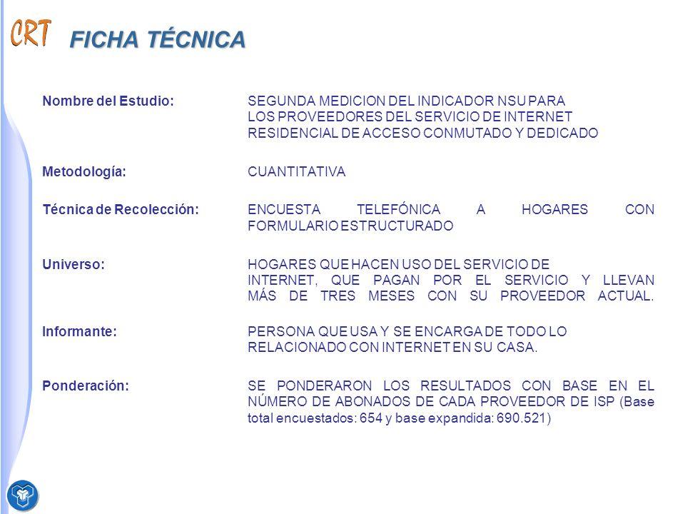 FICHA TÉCNICA Nombre del Estudio: SEGUNDA MEDICION DEL INDICADOR NSU PARA LOS PROVEEDORES DEL SERVICIO DE INTERNET RESIDENCIAL DE ACCESO CONMUTADO Y DEDICADO Metodología:CUANTITATIVA Técnica de Recolección:ENCUESTA TELEFÓNICA A HOGARES CON FORMULARIO ESTRUCTURADO Universo:HOGARES QUE HACEN USO DEL SERVICIO DE INTERNET, QUE PAGAN POR EL SERVICIO Y LLEVAN MÁS DE TRES MESES CON SU PROVEEDOR ACTUAL.