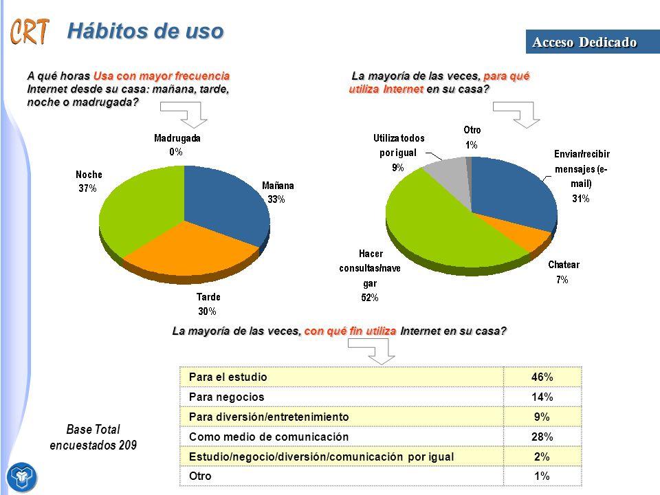 Hábitos de uso Base Total encuestados 209 A qué horas Usa con mayor frecuencia Internet desde su casa: mañana, tarde, noche o madrugada.