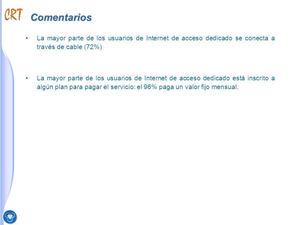Comentarios La mayor parte de los usuarios de Internet de acceso dedicado se conecta a través de cable (72%) La mayor parte de los usuarios de Internet de acceso dedicado está inscrito a algún plan para pagar el servicio: el 96% paga un valor fijo mensual.