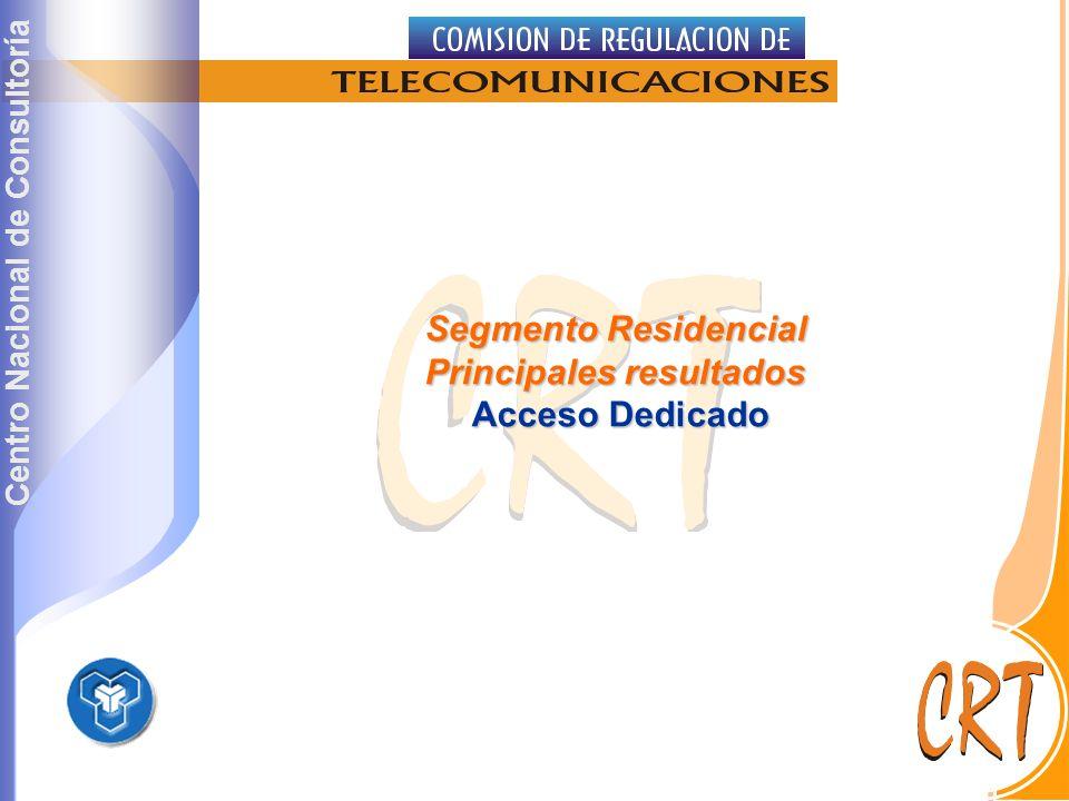 Centro Nacional de Consultoría Segmento Residencial Principales resultados Acceso Dedicado