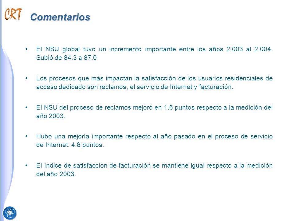 Comentarios El NSU global tuvo un incremento importante entre los años 2.003 al 2.004.