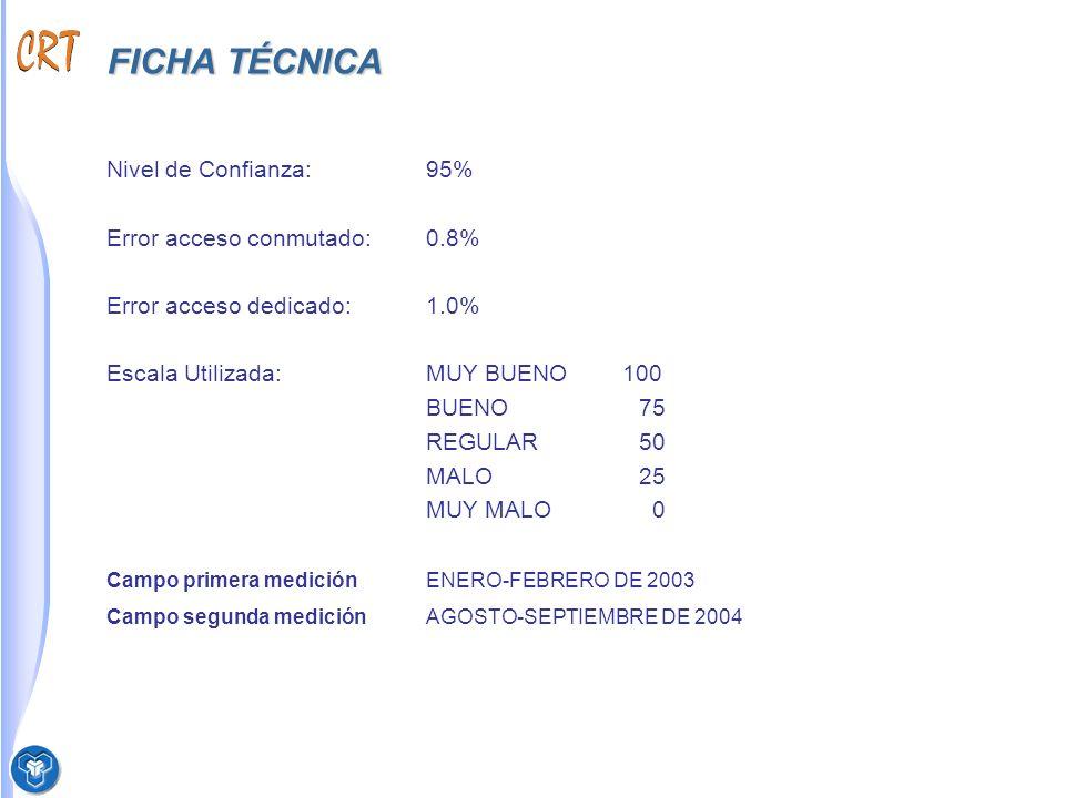 Perfil del encuestado Base Total encuestados 209 Nivel de estudios Ocupación Actual Acceso Dedicado