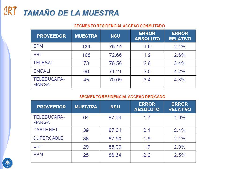 TAMAÑO DE LA MUESTRA SEGMENTO RESIDENCIAL ACCESO CONMUTADO PROVEEDORMUESTRANSU ERROR ABSOLUTO ERROR RELATIVO EPM 13475.141.62.1% ERT 10872.661.92.6% TELESAT 7376.562.63.4% EMCALI 6671.213.04.2% TELEBUCARA- MANGA 4570.093.44.8% PROVEEDORMUESTRANSU ERROR ABSOLUTO ERROR RELATIVO TELEBUCARA- MANGA 6487.041.71.9% CABLE NET 3987.042.12.4% SUPERCABLE 3887.501.92.1% ERT 2986.031.72.0% EPM 2586.642.22.5% SEGMENTO RESIDENCIAL ACCESO DEDICADO