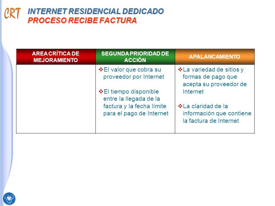 INTERNET RESIDENCIAL DEDICADO PROCESO RECIBE FACTURA AREA CRÍTICA DE MEJORAMIENTO SEGUNDA PRIORIDAD DE ACCIÓN APALANCAMIENTO El valor que cobra su proveedor por Internet El tiempo disponible entre la llegada de la factura y la fecha límite para el pago de Internet La variedad de sitios y formas de pago que acepta su proveedor de Internet La claridad de la información que contiene la factura de Internet