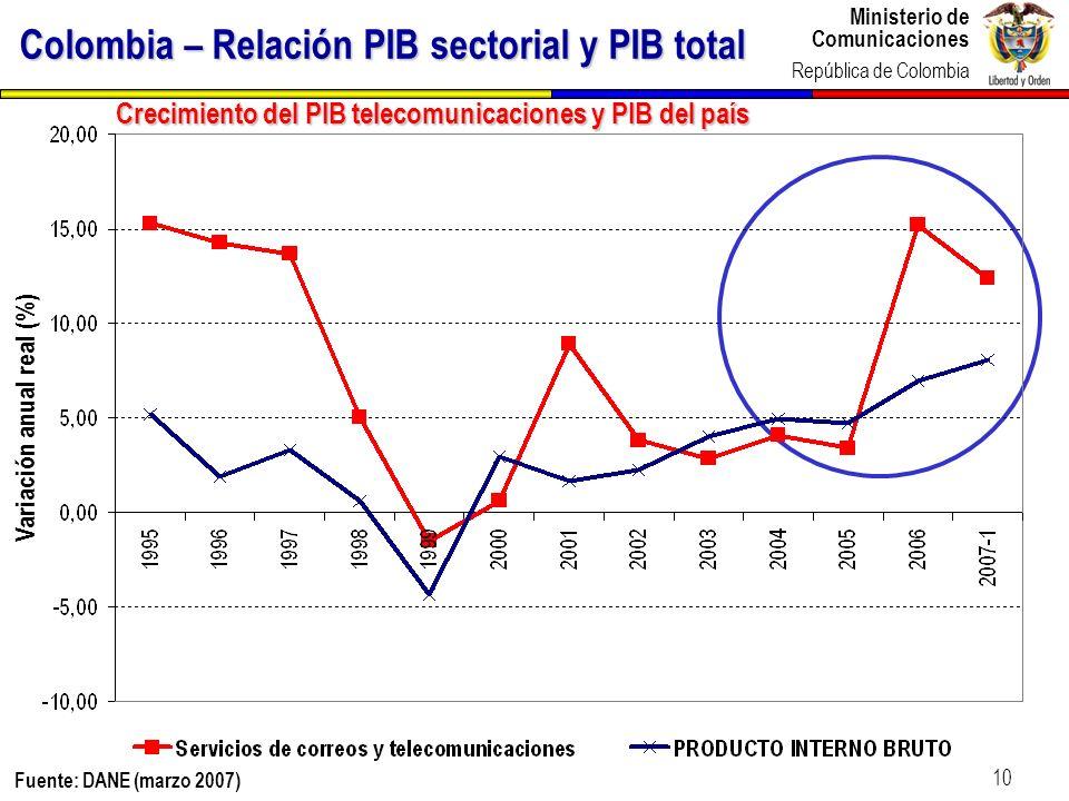Ministerio de Comunicaciones República de Colombia Ministerio de Comunicaciones República de Colombia 10 Crecimiento del PIB telecomunicaciones y PIB