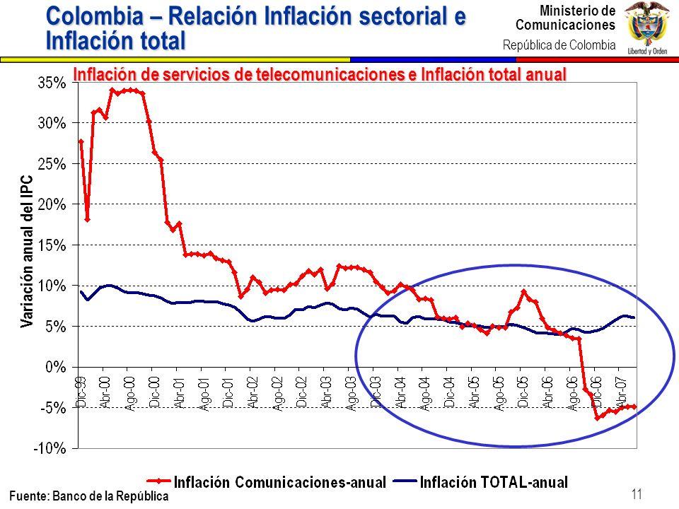 Ministerio de Comunicaciones República de Colombia Ministerio de Comunicaciones República de Colombia 11 Inflación de servicios de telecomunicaciones