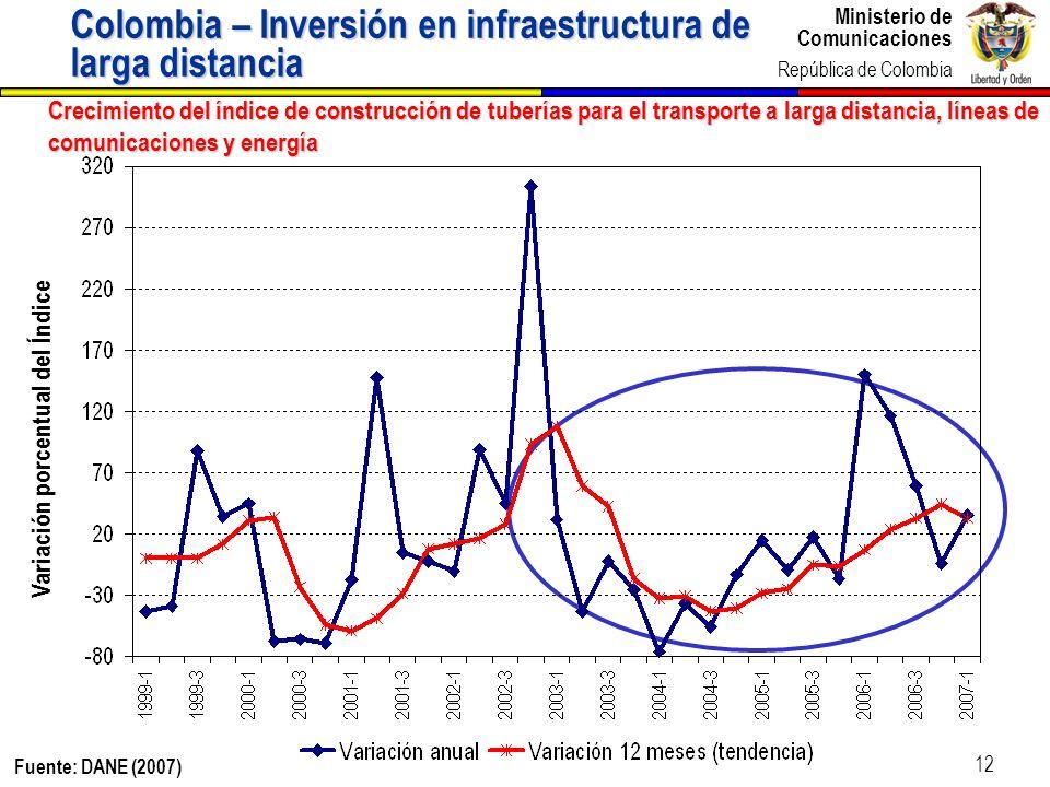 Ministerio de Comunicaciones República de Colombia Ministerio de Comunicaciones República de Colombia 12 Crecimiento del índice de construcción de tub