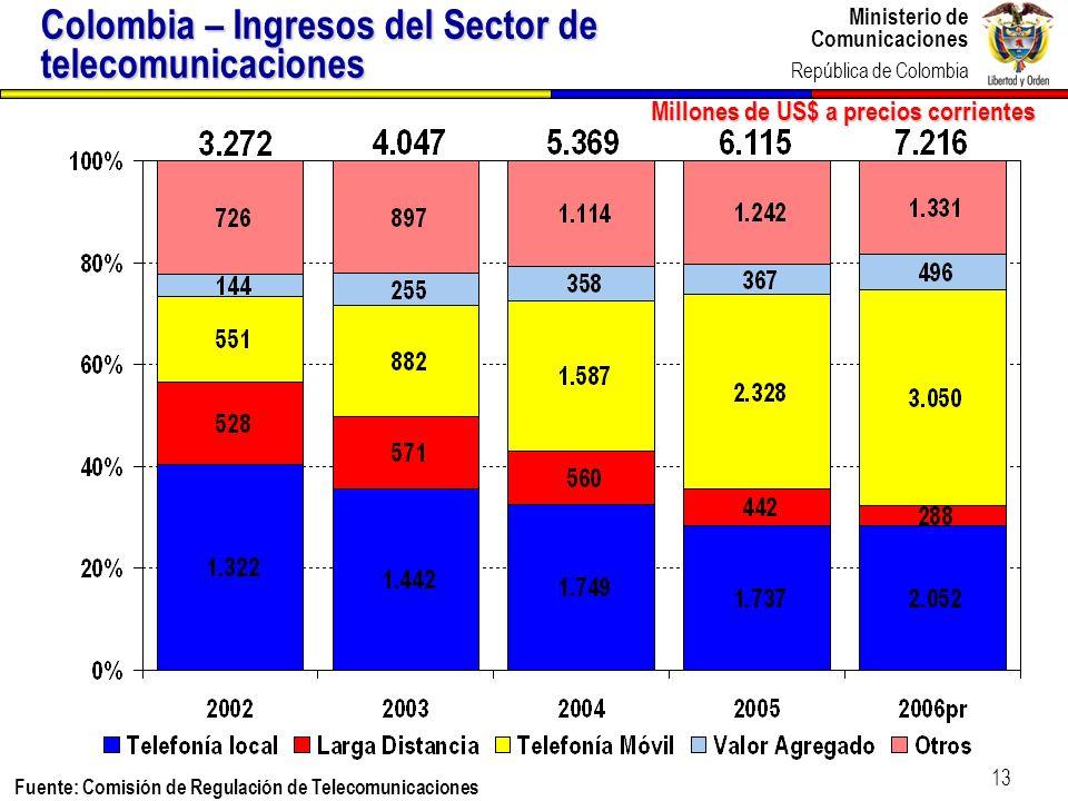 Ministerio de Comunicaciones República de Colombia Ministerio de Comunicaciones República de Colombia 13 Fuente: Comisión de Regulación de Telecomunic