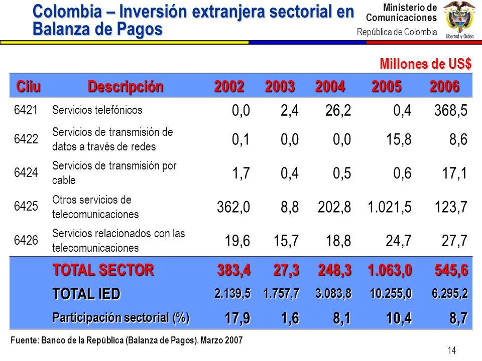 Ministerio de Comunicaciones República de Colombia Ministerio de Comunicaciones República de Colombia 14 Millones de US$ Colombia – Inversión extranje