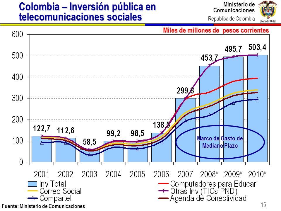 Ministerio de Comunicaciones República de Colombia Ministerio de Comunicaciones República de Colombia 15 Miles de millones de pesos corrientes Fuente: