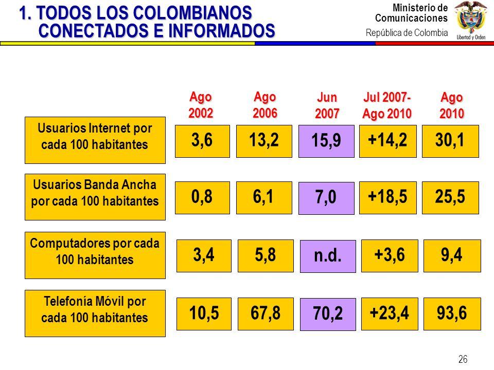 Ministerio de Comunicaciones República de Colombia Ministerio de Comunicaciones República de Colombia 26 Jul 2007- Ago 2010 Ago 2006 Ago 2002 Usuarios