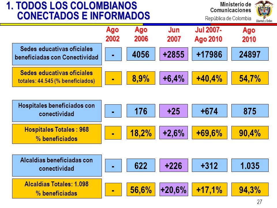 Ministerio de Comunicaciones República de Colombia Ministerio de Comunicaciones República de Colombia 27 Hospitales beneficiados con conectividad Hosp