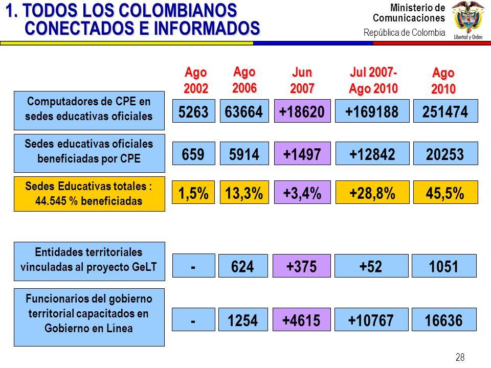 Ministerio de Comunicaciones República de Colombia Ministerio de Comunicaciones República de Colombia 28 Sedes educativas oficiales beneficiadas por C