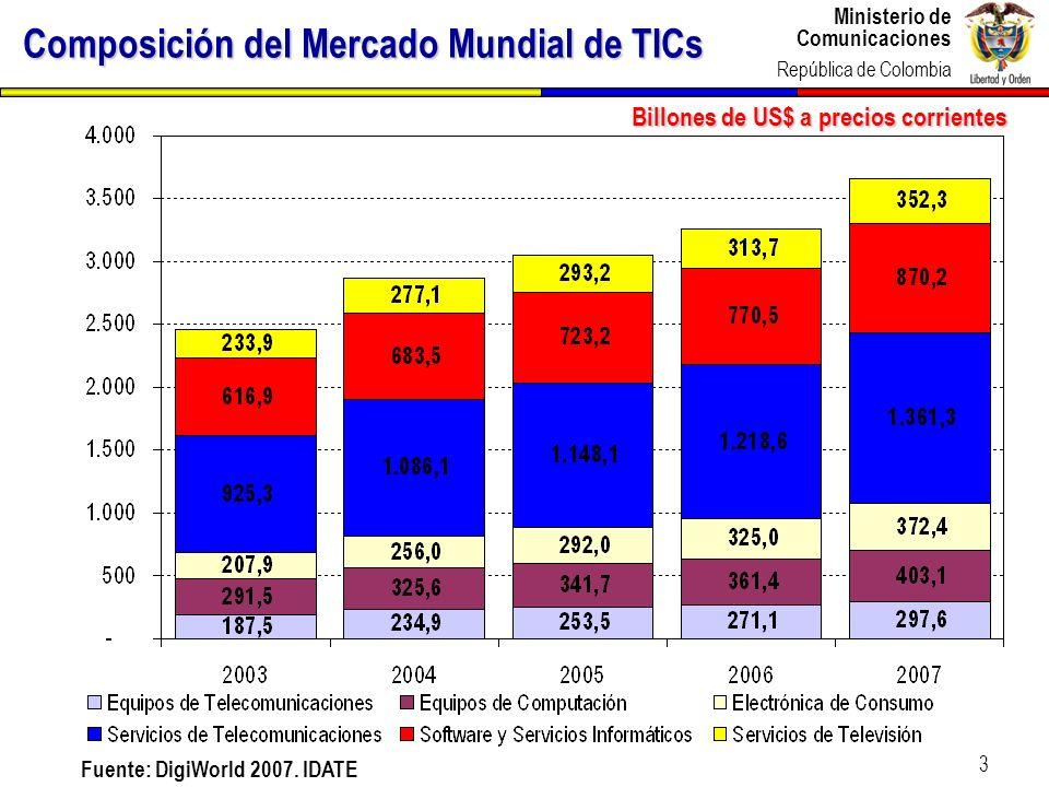 Ministerio de Comunicaciones República de Colombia Ministerio de Comunicaciones República de Colombia 3 Composición del Mercado Mundial de TICs Billon