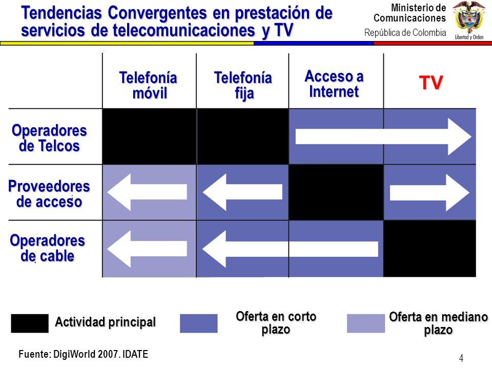 Ministerio de Comunicaciones República de Colombia Ministerio de Comunicaciones República de Colombia 4 Tendencias Convergentes en prestación de servi