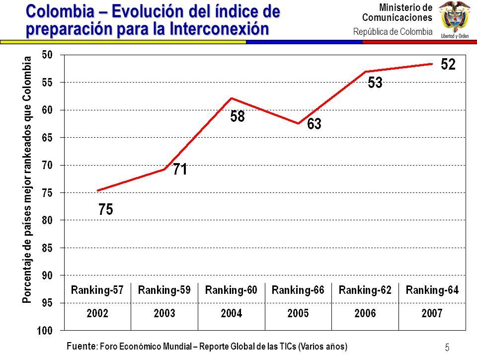 Ministerio de Comunicaciones República de Colombia Ministerio de Comunicaciones República de Colombia 5 Colombia – Evolución del índice de preparación