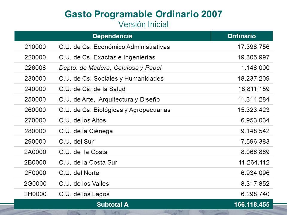 Gasto Programable Ordinario 2007 Versión Inicial DependenciaOrdinario 210000C.U. de Cs. Económico Administrativas17.398.756 220000C.U. de Cs. Exactas