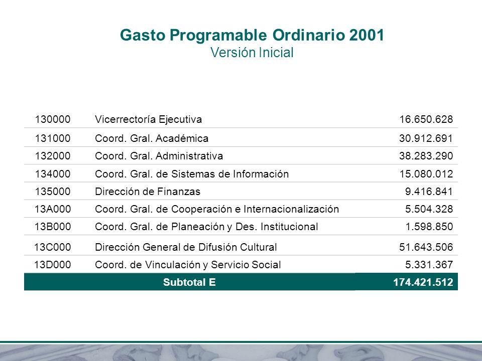 Gasto Programable Ordinario 2001 Versión Inicial 130000 Vicerrectoría Ejecutiva16.650.628 131000 Coord. Gral. Académica30.912.691 132000 Coord. Gral.