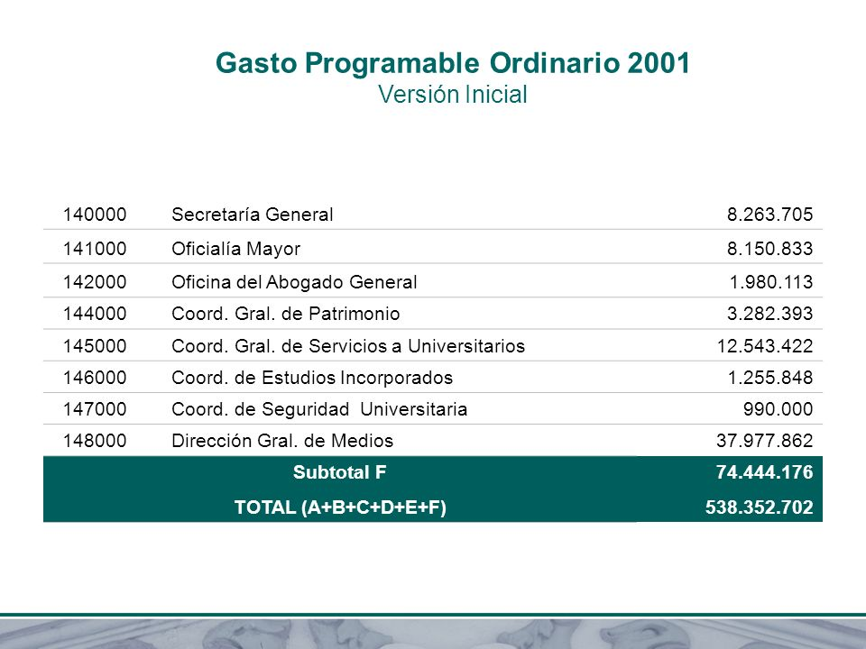 Gasto Programable Ordinario 2001 Versión Inicial 140000 Secretaría General8.263.705 141000 Oficialía Mayor8.150.833 142000 Oficina del Abogado General