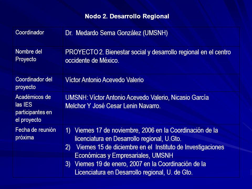 Coordinador Dr. Medardo Serna González (UMSNH) Nombre del Proyecto PROYECTO 2. Bienestar social y desarrollo regional en el centro occidente de México