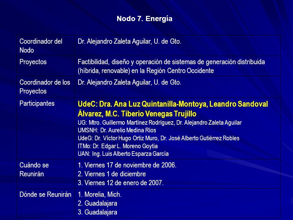 Coordinador del Nodo Dr. Alejandro Zaleta Aguilar, U. de Gto. ProyectosFactibilidad, diseño y operación de sistemas de generación distribuida (híbrida