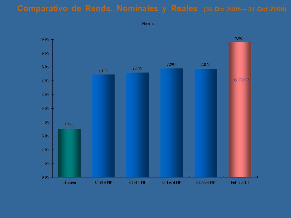 Comparativo de Rends. Nominales y Reales (30 Dic 2005 – 31 Oct 2006) 6.08%