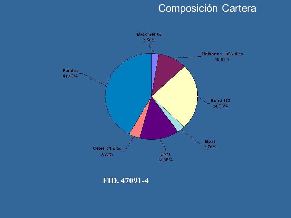 Composición Cartera FID. 47091-4