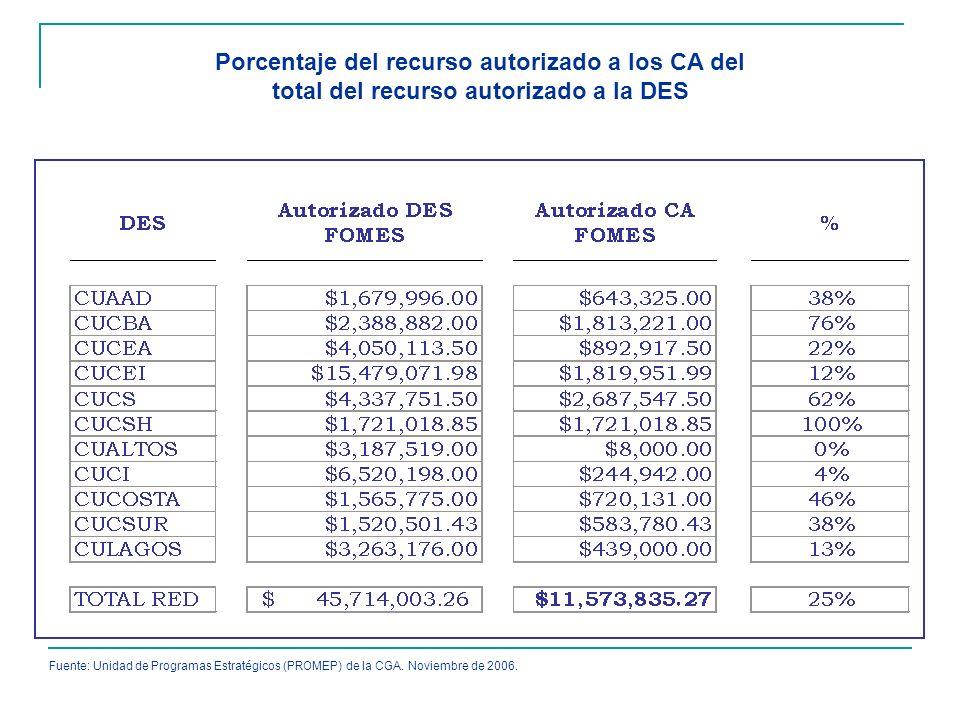 Porcentaje del recurso autorizado a los CA del total del recurso autorizado a la DES Fuente: Unidad de Programas Estratégicos (PROMEP) de la CGA. Novi