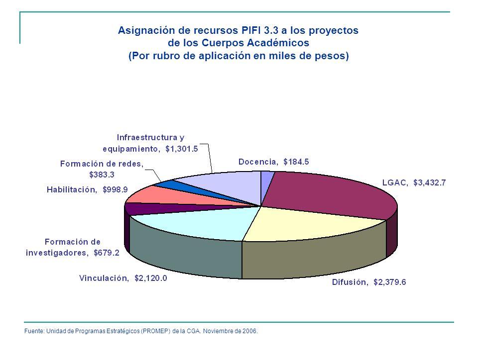 Asignación de recursos PIFI 3.3 a los proyectos de los Cuerpos Académicos (Por rubro de aplicación en miles de pesos) Fuente: Unidad de Programas Estr