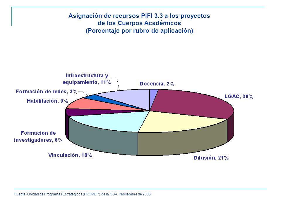 Asignación de recursos PIFI 3.3 a los proyectos de los Cuerpos Académicos (Porcentaje por rubro de aplicación) Fuente: Unidad de Programas Estratégico