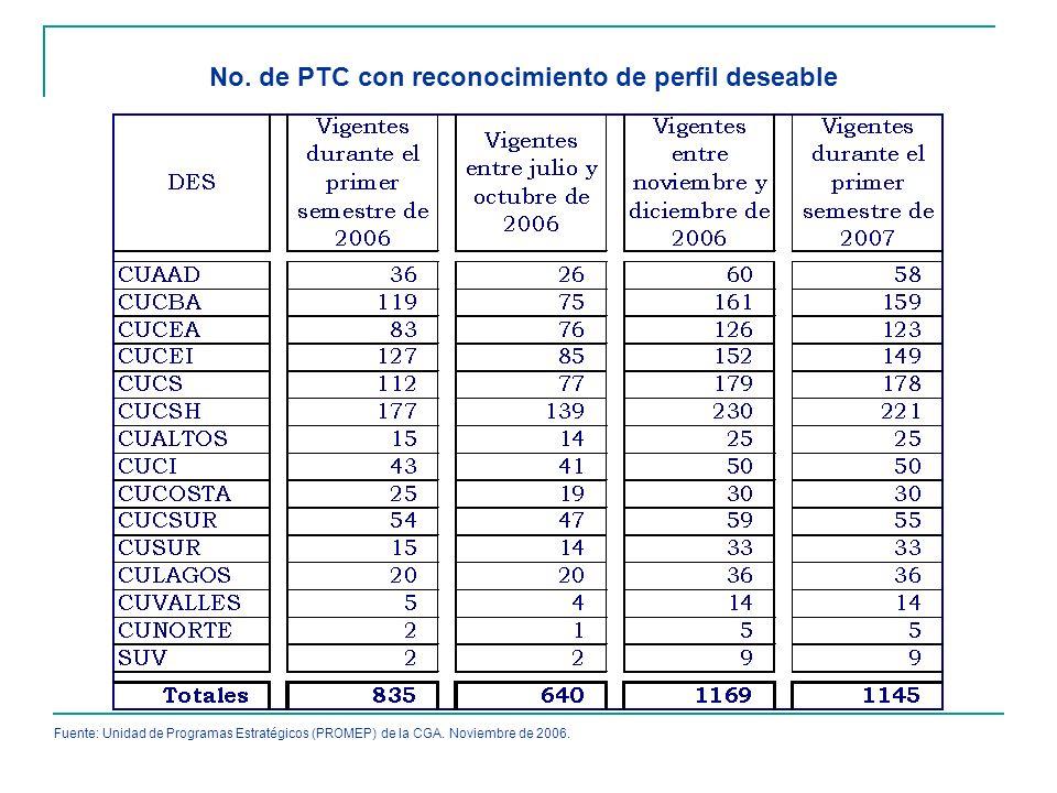 No. de PTC con reconocimiento de perfil deseable Fuente: Unidad de Programas Estratégicos (PROMEP) de la CGA. Noviembre de 2006.