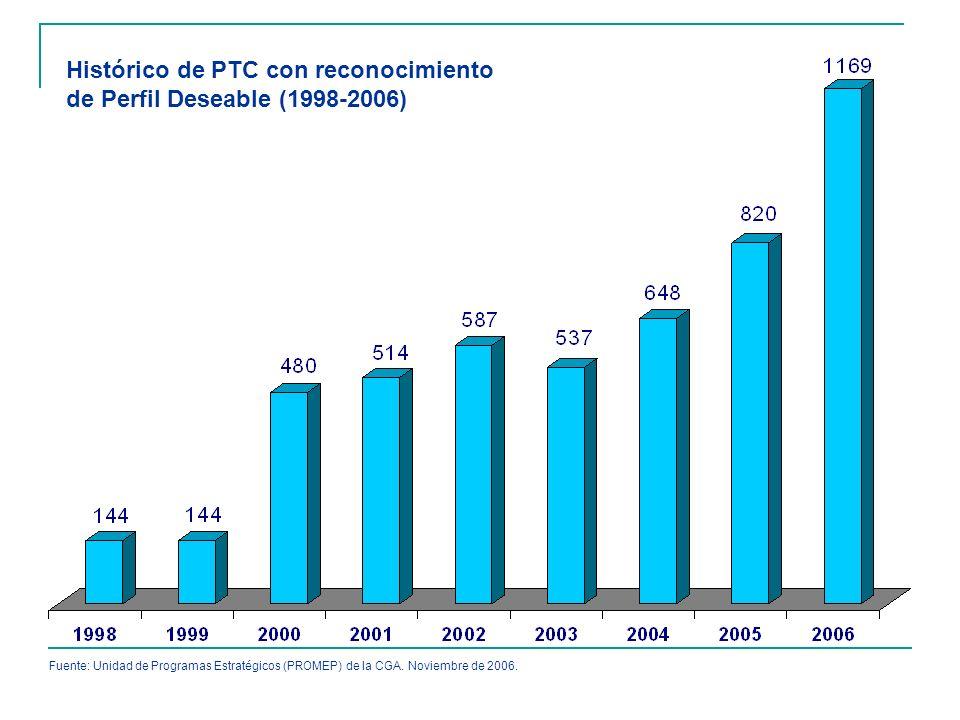 Histórico de PTC con reconocimiento de Perfil Deseable (1998-2006) Fuente: Unidad de Programas Estratégicos (PROMEP) de la CGA. Noviembre de 2006.