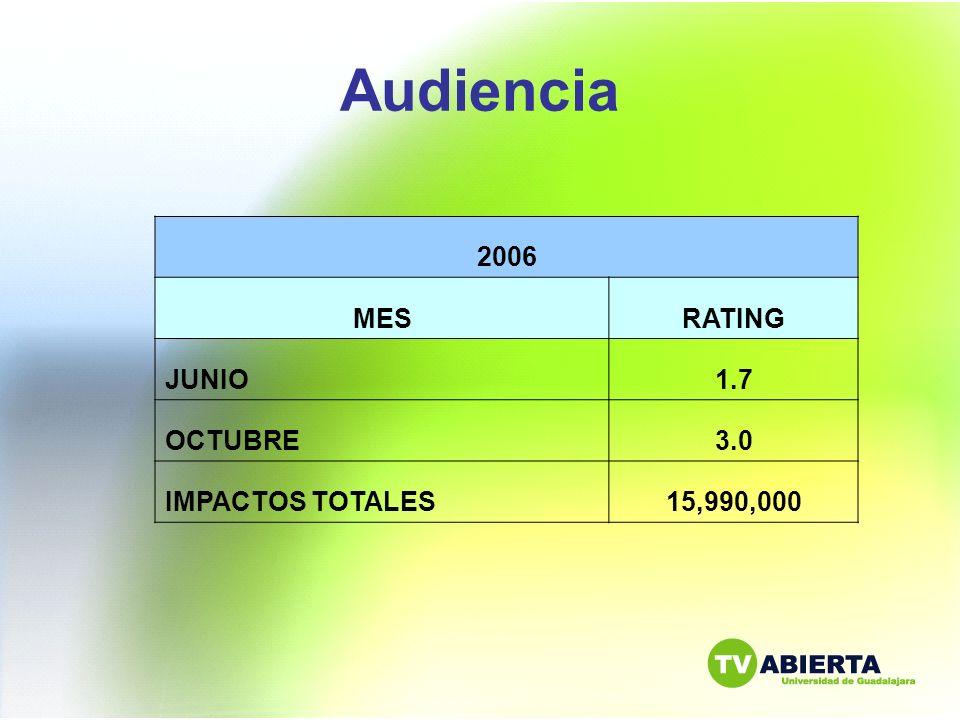 Audiencia 2006 MESRATING JUNIO1.7 OCTUBRE3.0 IMPACTOS TOTALES15,990,000