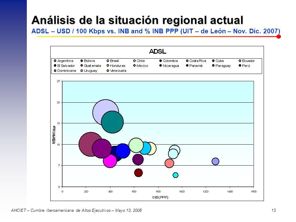 AHCIET – Cumbre Iberoamericana de Altos Ejecutivos – Mayo 13, 2008 13 Análisis de la situación regional actual Análisis de la situación regional actua
