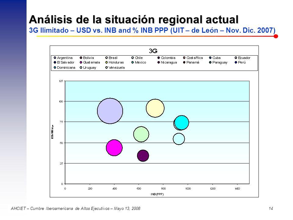 AHCIET – Cumbre Iberoamericana de Altos Ejecutivos – Mayo 13, 2008 14 Análisis de la situación regional actual Análisis de la situación regional actua