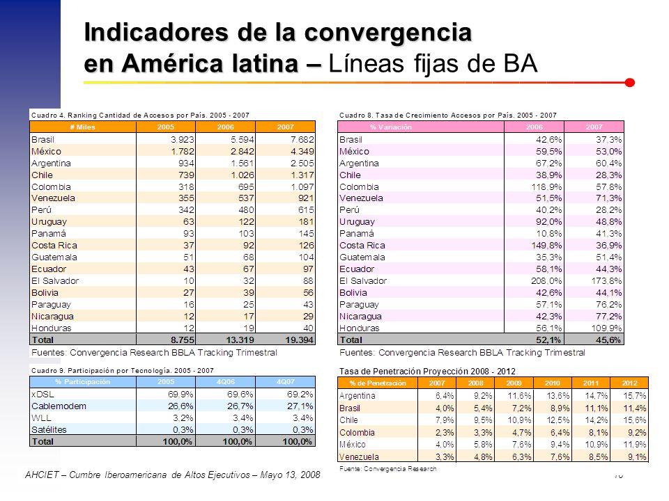 AHCIET – Cumbre Iberoamericana de Altos Ejecutivos – Mayo 13, 2008 16 Indicadores de la convergencia en América latina – Indicadores de la convergenci