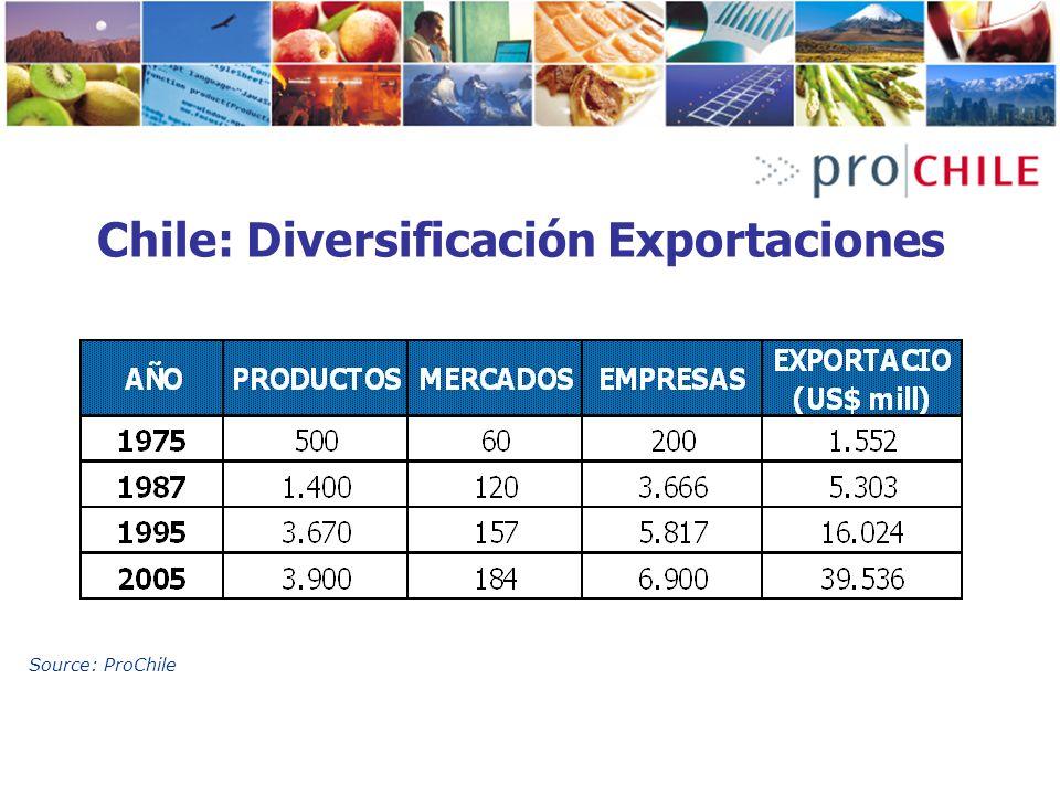 Chile: Diversificación Exportaciones Source: ProChile